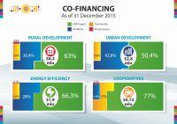 Co Financing