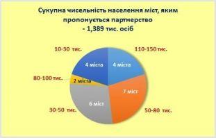 Grafik Leonid